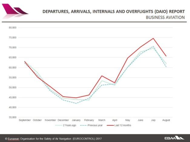 Business aviation tracker august 2017